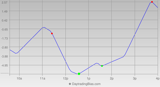 Intraday Cycle Projection (ES) 2013-04-04