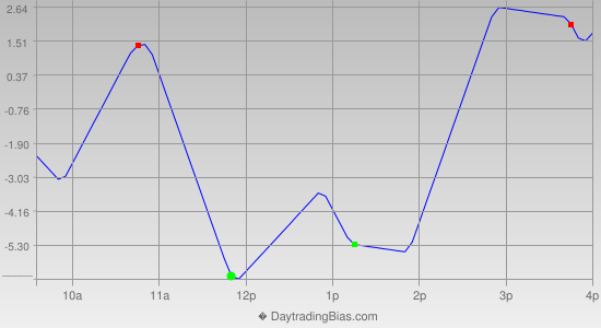 Intraday Cycle Projection (ES) 2013-03-28