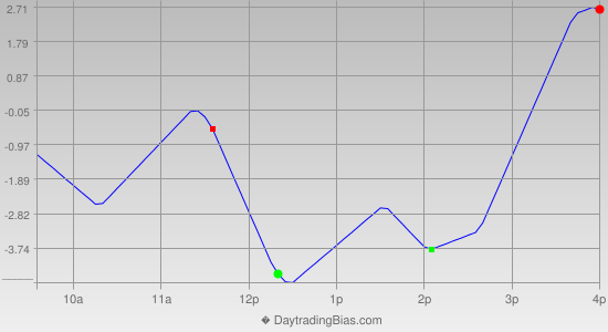 Intraday Cycle Projection (ES) 2013-08-08