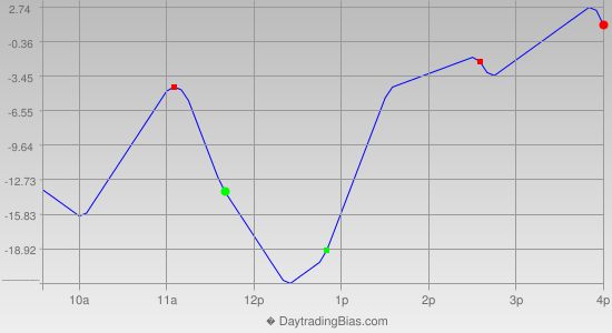 Intraday Cycle Projection (ES) 2020-02-05