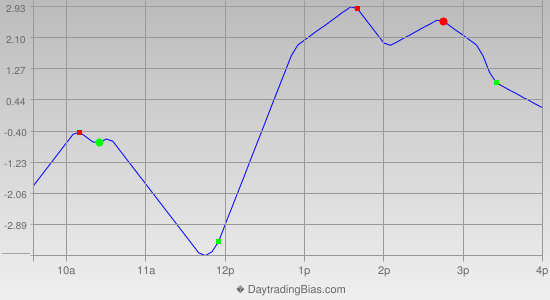 Intraday Cycle Projection (ES) 2013-04-03