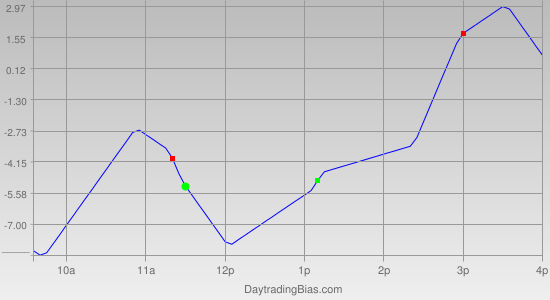 Intraday Cycle Projection (ES) 2012-05-17