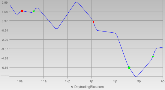 Intraday Cycle Projection (ES) 2013-04-18