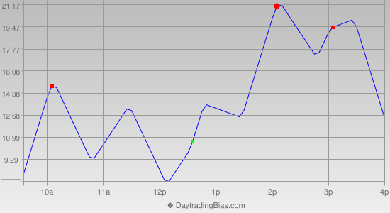Intraday Cycle Projection (NQ) 2013-08-09