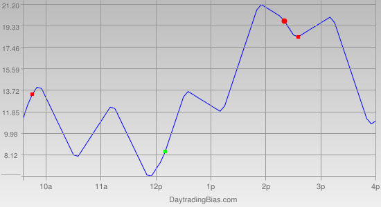 Intraday Cycle Projection (NQ) 2011-04-14