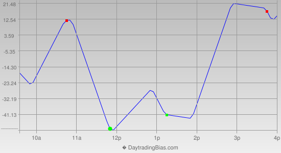Intraday Cycle Projection (DJIA) 2013-03-28