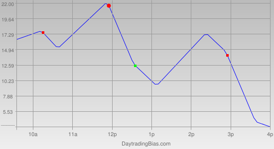 Intraday Cycle Projection (ES) 2011-09-23