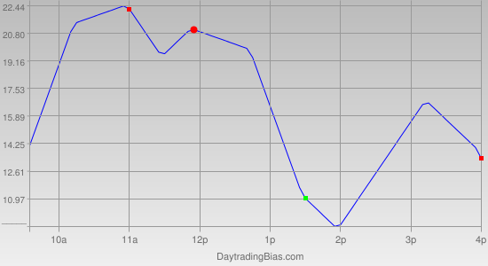 Intraday Cycle Projection (ES) 2011-11-01