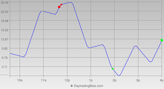 Intraday Cycle Projection (ES) 2020-02-03