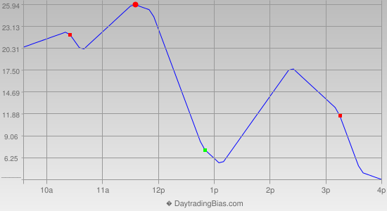Intraday Cycle Projection (RU2K) 2018-12-28