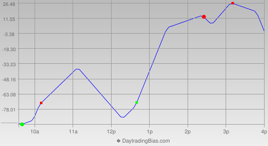 Intraday Cycle Projection (NDX) 2020-07-07