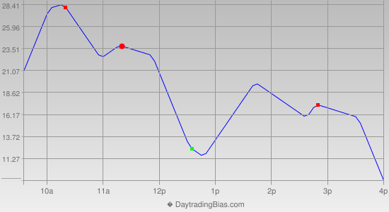 Intraday Cycle Projection (NQ) 2013-03-04