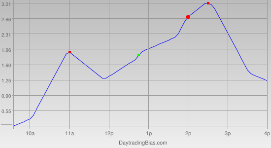 Intraday Cycle Projection (GLD) 2011-09-21
