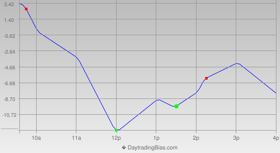 Intraday Cycle Projection (ES) 2014-02-11