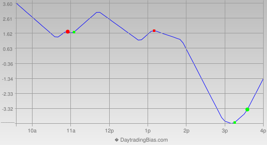 Intraday Cycle Projection (ES) 2013-05-13