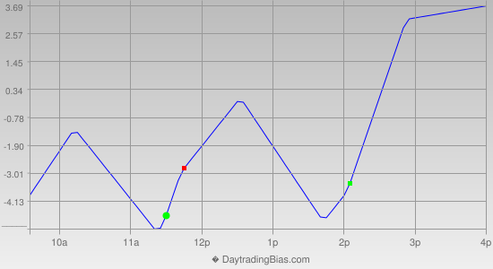 Intraday Cycle Projection (ES) 2012-07-11