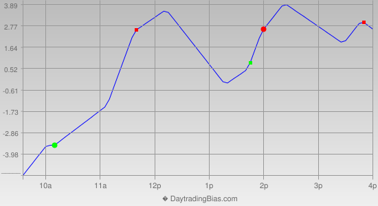 Intraday Cycle Projection (ES) 2012-11-22