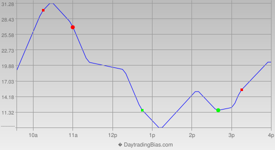 Intraday Cycle Projection (ES) 2021-05-04