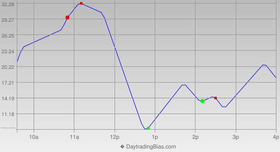 Intraday Cycle Projection (NQ) 2012-08-06