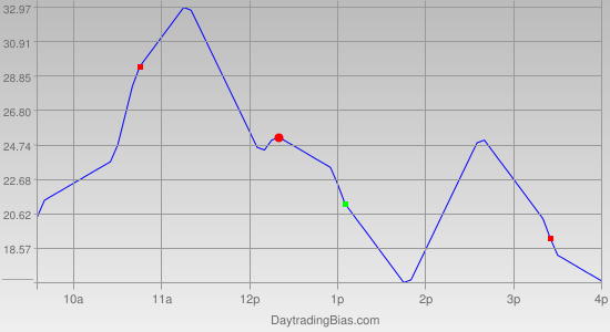 Intraday Cycle Projection (ES) 2011-08-19