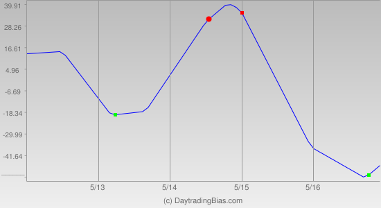 Weekly Cycle Projection (NDX) 2014-05-12