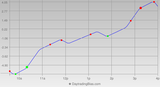 Intraday Cycle Projection (ES) 2013-12-02