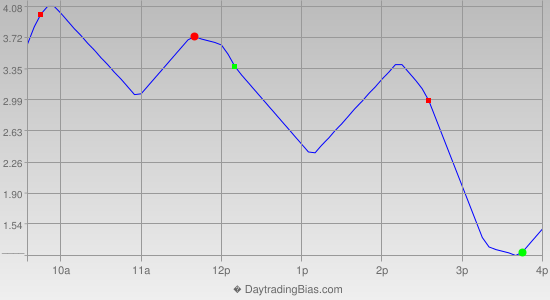Intraday Cycle Projection (TSX60) 2013-07-26