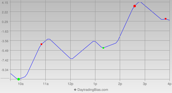 Intraday Cycle Projection (NQ) 2013-05-09