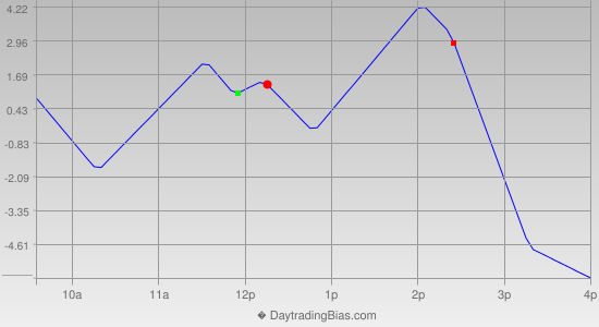 Intraday Cycle Projection (ES) 2015-10-29