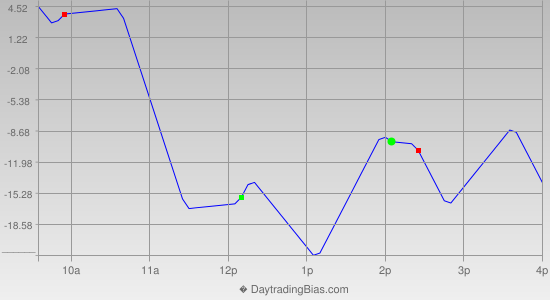 Intraday Cycle Projection (ES) 2021-05-12