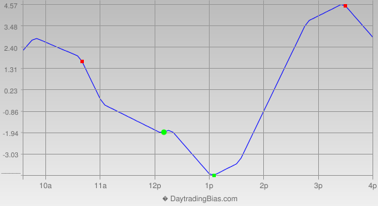 Intraday Cycle Projection (ES) 2012-12-07