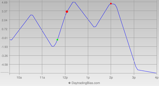 Intraday Cycle Projection (ES) 2013-06-05