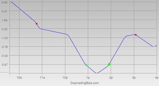 Intraday Cycle Projection (ES) 2011-07-11