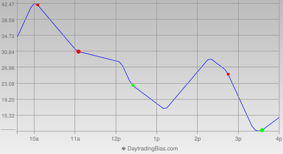 Intraday Cycle Projection (NQ) 2013-04-24
