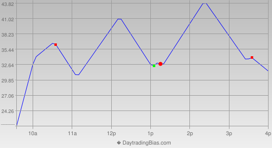 Intraday Cycle Projection (ES) 2020-10-01