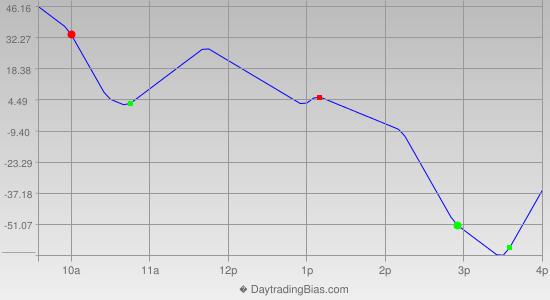 Intraday Cycle Projection (YM) 2014-08-18