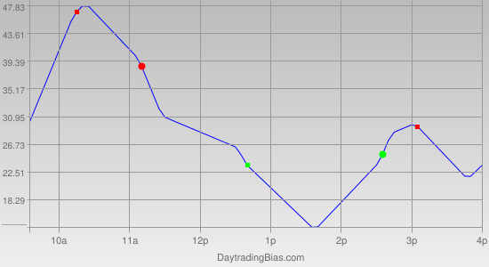 Intraday Cycle Projection (NQ) 2011-12-01