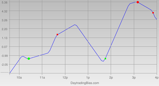 Intraday Cycle Projection (ES) 2011-04-20