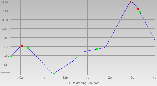 Intraday Cycle Projection (RU2K) 2019-05-22