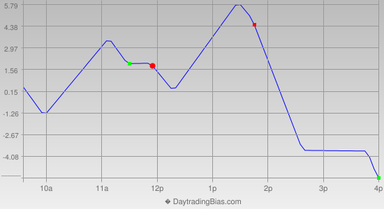 Intraday Cycle Projection (ES) 2014-04-29