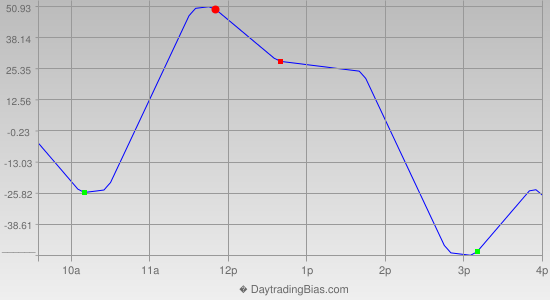 Intraday Cycle Projection (YM) 2014-09-26