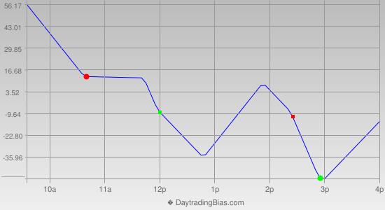 Intraday Cycle Projection (DJIA) 2020-01-01