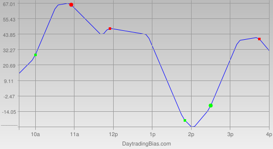 Intraday Cycle Projection (YM) 2011-07-13