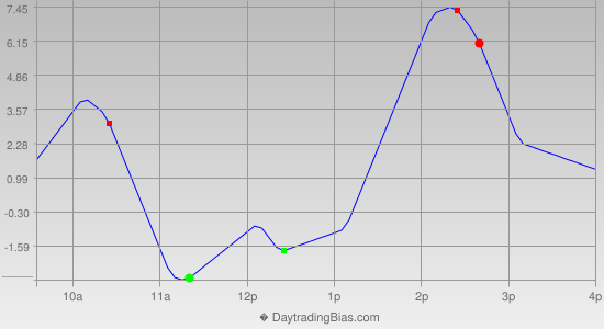 Intraday Cycle Projection (ES) 2013-10-08