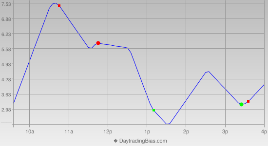Intraday Cycle Projection (TSX60) 2015-03-10