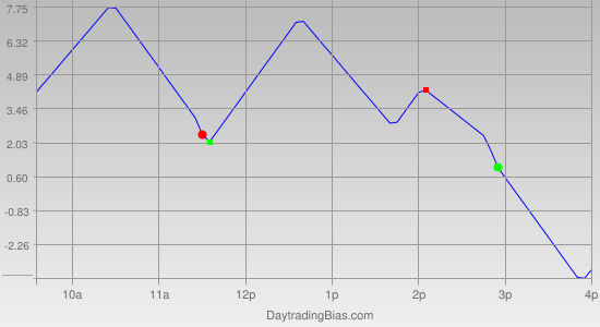 Intraday Cycle Projection (ES) 2011-12-02