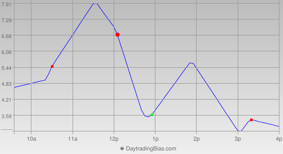 Intraday Cycle Projection (ES) 2013-12-04
