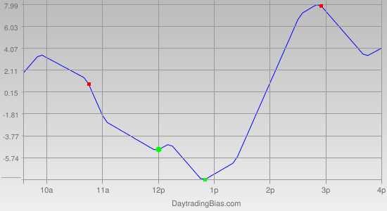 Intraday Cycle Projection (ES) 2011-09-05
