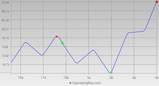 Intraday Cycle Projection (NQ) 2020-08-20