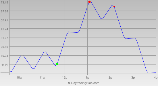 Intraday Cycle Projection (NDX) 2020-07-30